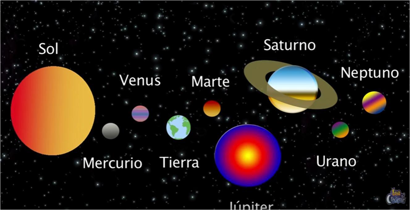 Sistema Solar System Planets Diagram Stock Vector Image 49592184 El Para Nios Video Guao
